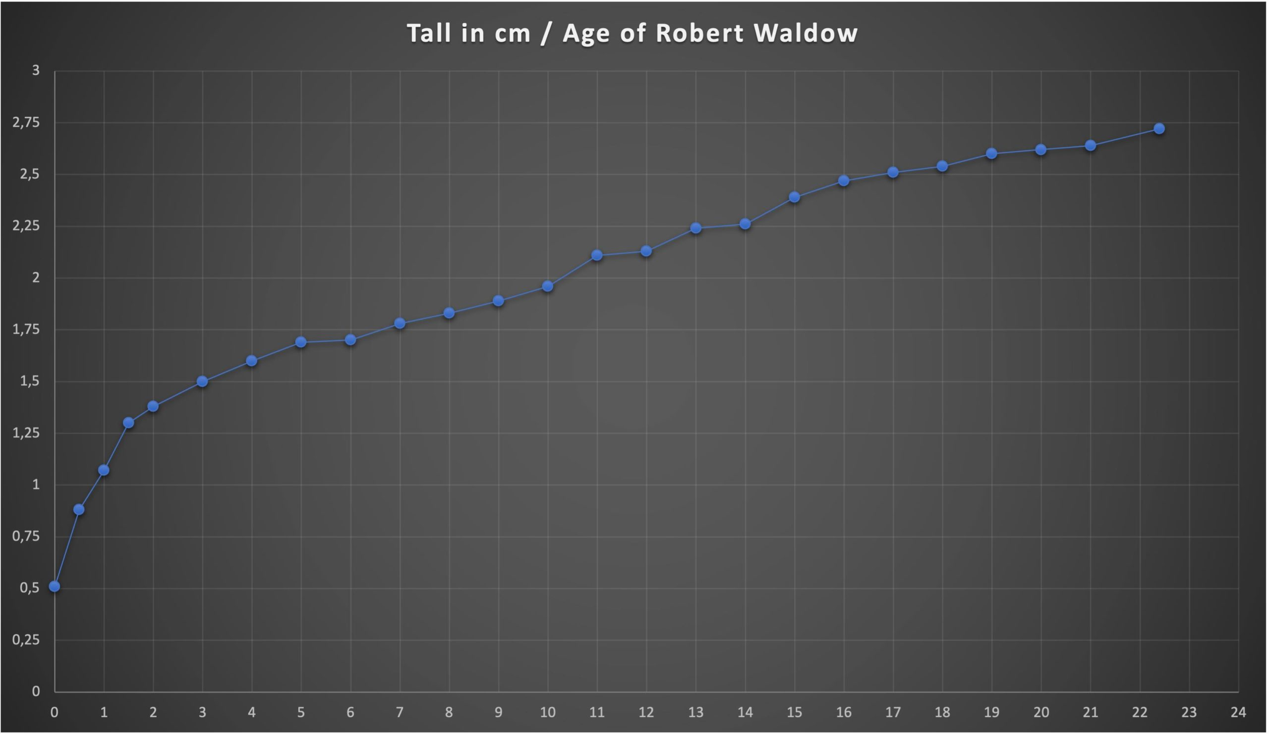 tall and size robert wadlow-wetall